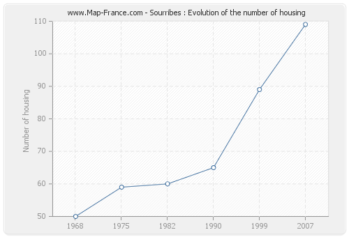 Sourribes : Evolution of the number of housing