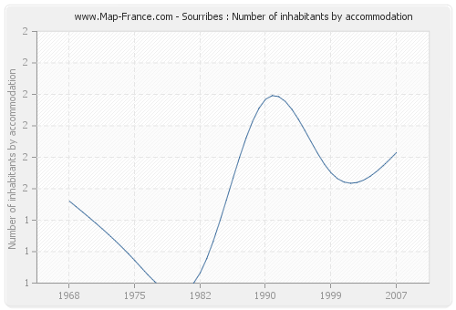 Sourribes : Number of inhabitants by accommodation