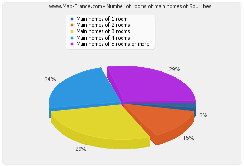 Number of rooms of main homes of Sourribes