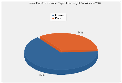 Type of housing of Sourribes in 2007