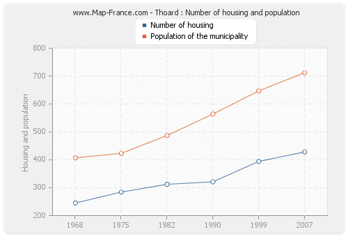 Thoard : Number of housing and population