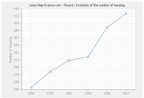 Thoard : Evolution of the number of housing