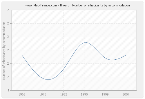 Thoard : Number of inhabitants by accommodation