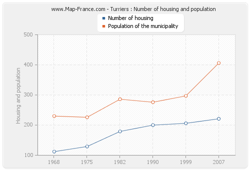 Turriers : Number of housing and population