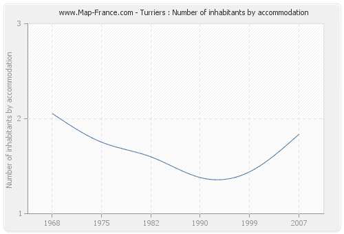 Turriers : Number of inhabitants by accommodation