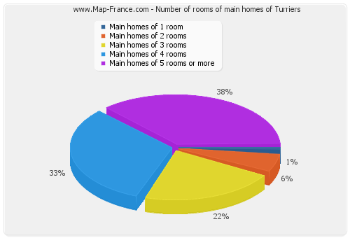 Number of rooms of main homes of Turriers