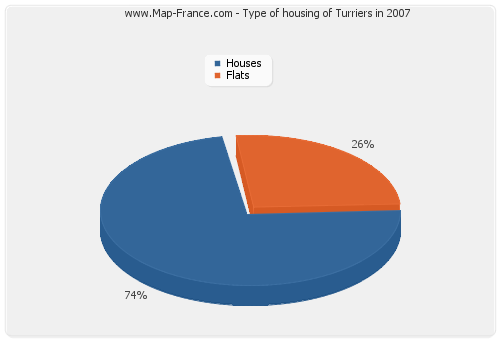 Type of housing of Turriers in 2007