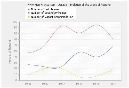 Ubraye : Evolution of the types of housing