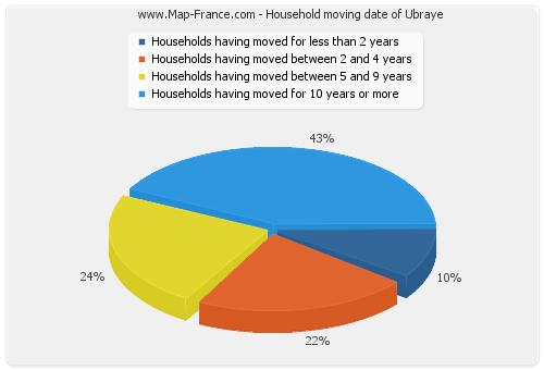 Household moving date of Ubraye