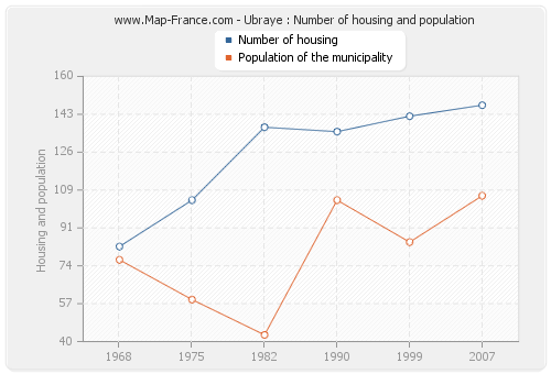 Ubraye : Number of housing and population