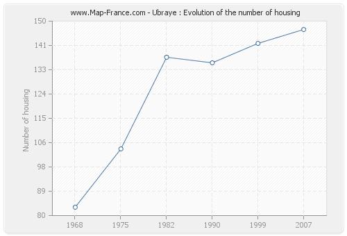 Ubraye : Evolution of the number of housing