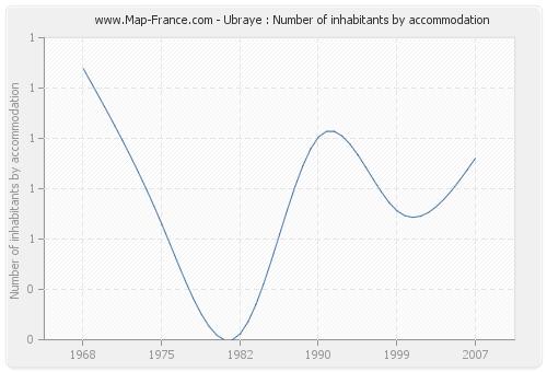 Ubraye : Number of inhabitants by accommodation