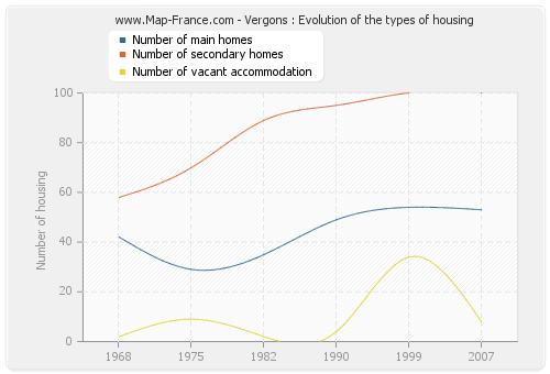 Vergons : Evolution of the types of housing