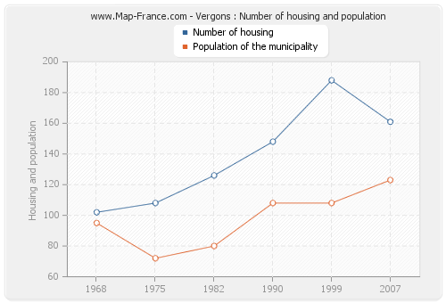 Vergons : Number of housing and population