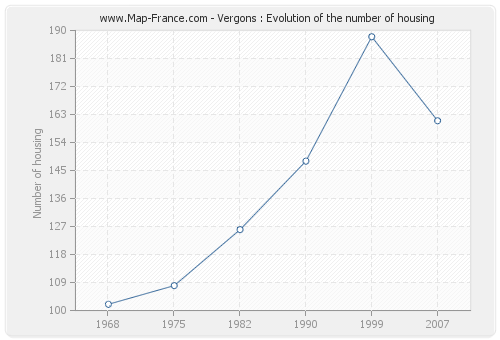 Vergons : Evolution of the number of housing