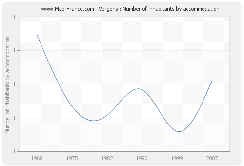 Vergons : Number of inhabitants by accommodation