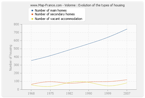 Volonne : Evolution of the types of housing