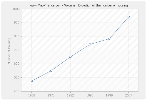Volonne : Evolution of the number of housing