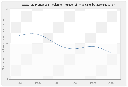 Volonne : Number of inhabitants by accommodation