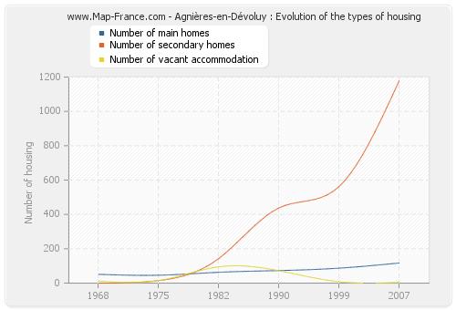 Agnières-en-Dévoluy : Evolution of the types of housing