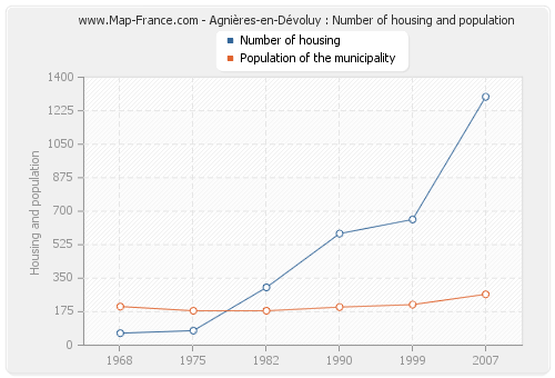 Agnières-en-Dévoluy : Number of housing and population
