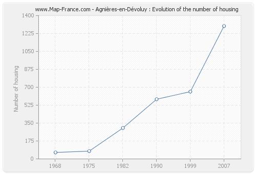 Agnières-en-Dévoluy : Evolution of the number of housing