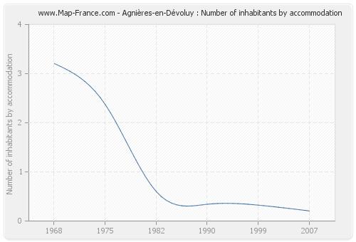 Agnières-en-Dévoluy : Number of inhabitants by accommodation