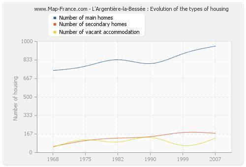L'Argentière-la-Bessée : Evolution of the types of housing