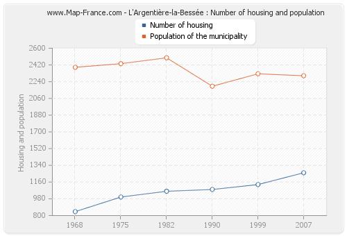 L'Argentière-la-Bessée : Number of housing and population