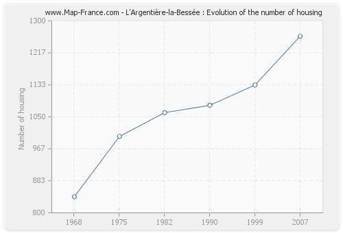 L'Argentière-la-Bessée : Evolution of the number of housing