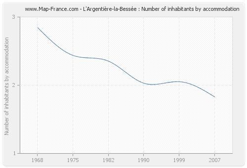 L'Argentière-la-Bessée : Number of inhabitants by accommodation