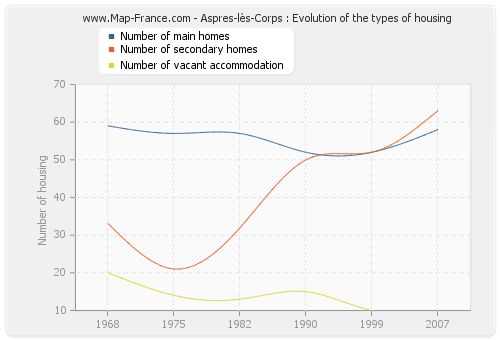 Aspres-lès-Corps : Evolution of the types of housing