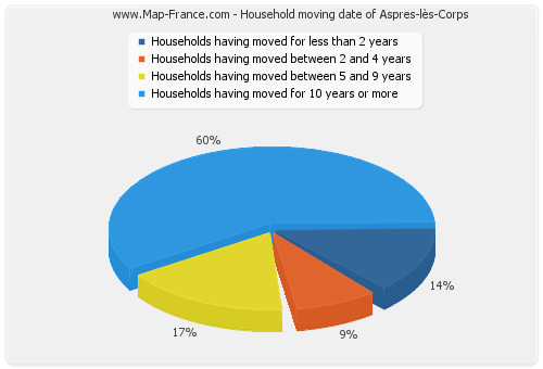 Household moving date of Aspres-lès-Corps