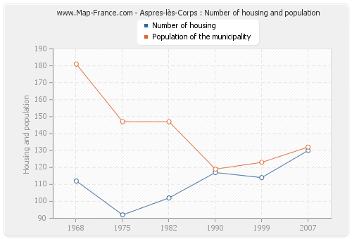 Aspres-lès-Corps : Number of housing and population
