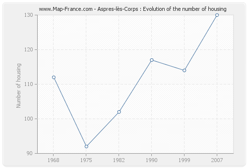 Aspres-lès-Corps : Evolution of the number of housing