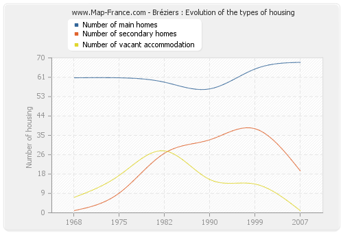 Bréziers : Evolution of the types of housing