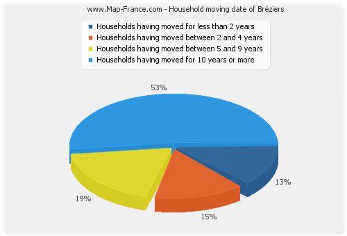 Household moving date of Bréziers