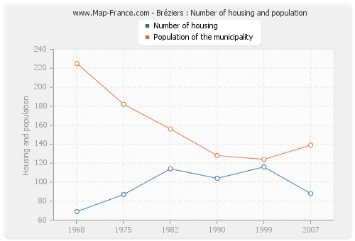 Bréziers : Number of housing and population