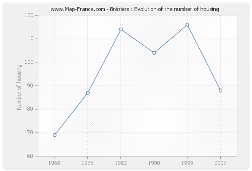 Bréziers : Evolution of the number of housing