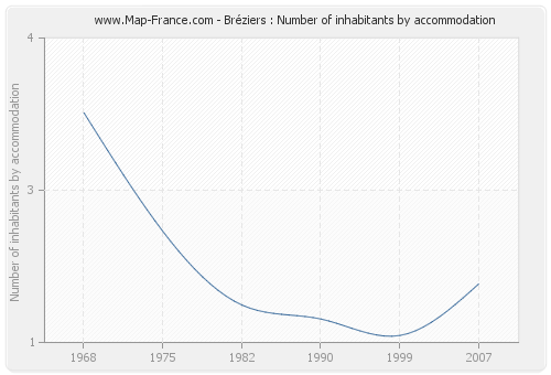 Bréziers : Number of inhabitants by accommodation