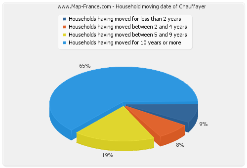 Household moving date of Chauffayer