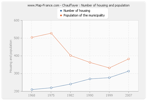 Chauffayer : Number of housing and population