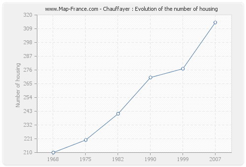 Chauffayer : Evolution of the number of housing