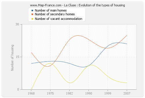 La Cluse : Evolution of the types of housing