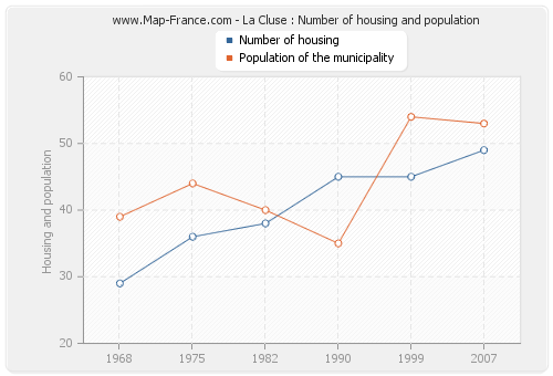 La Cluse : Number of housing and population