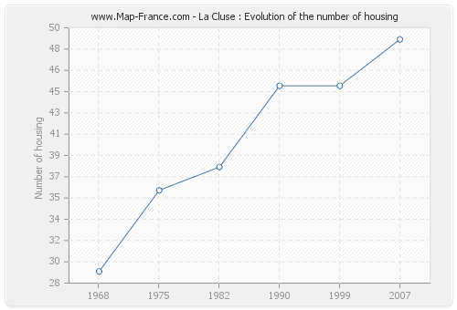 La Cluse : Evolution of the number of housing