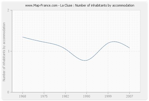 La Cluse : Number of inhabitants by accommodation