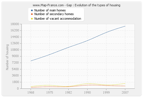 Gap : Evolution of the types of housing