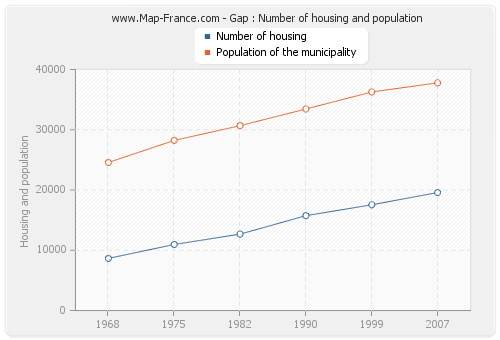 Gap : Number of housing and population