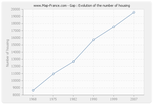 Gap : Evolution of the number of housing